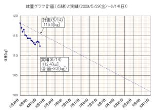Dg20090614