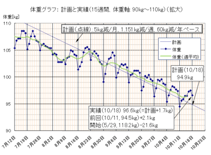 Dietgraph_20091018a