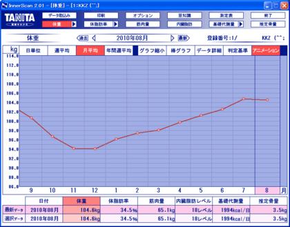 Dietgraph_20100530c