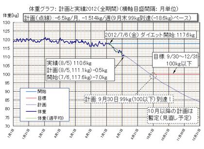 Dietgraph_20120805b