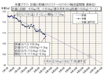Dietgraph_20120812a