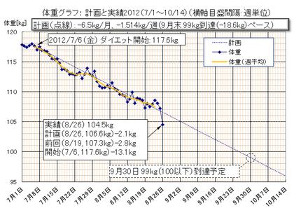 Dietgraph_20120826a