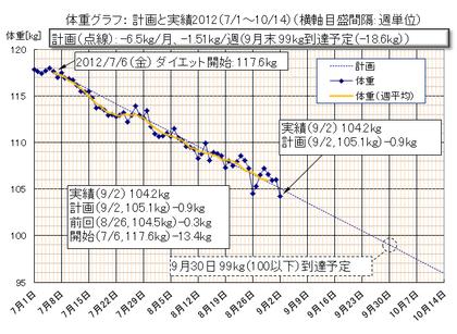 Dietgraph_20120902a