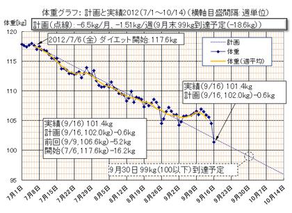 Dietgraph_20120916a_2