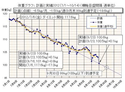 Dietgraph_20120923a