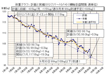 Dietgraph_20120930a