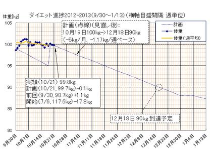 Dietgraph_20121021a_fix