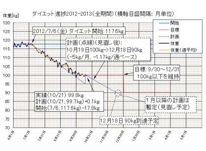 Dietgraph_20121021b