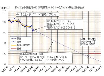 Dietgraph_20130429a