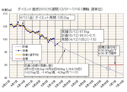 Dietgraph_20130512a