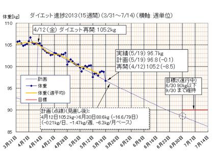 Dietgraph_20130519a