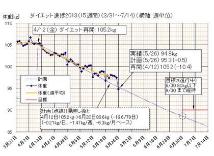 Dietgraph_20130526a