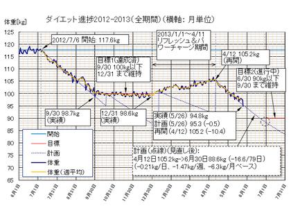 Dietgraph_20130526b