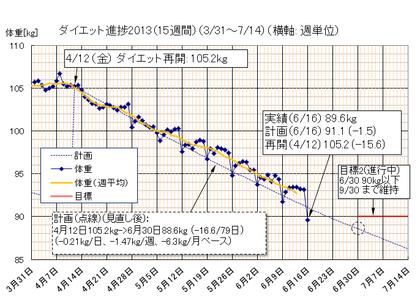 Dietgraph_20130616a
