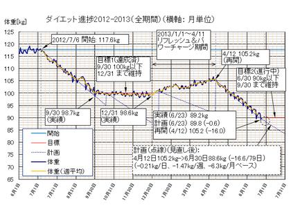 Dietgraph_20130623b