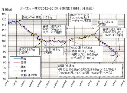 Dietgraph_20130630b