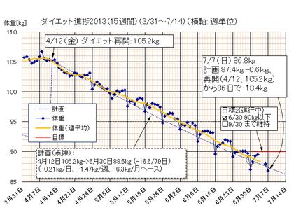 Dietgraph_20130707a