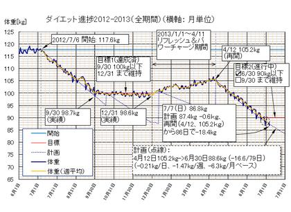 Dietgraph_20130707b