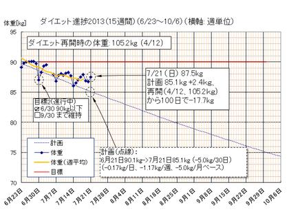 Dietgraph_20130721a