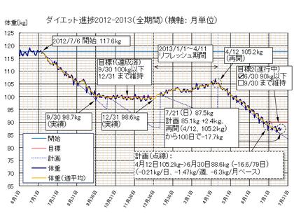 Dietgraph_20130721b